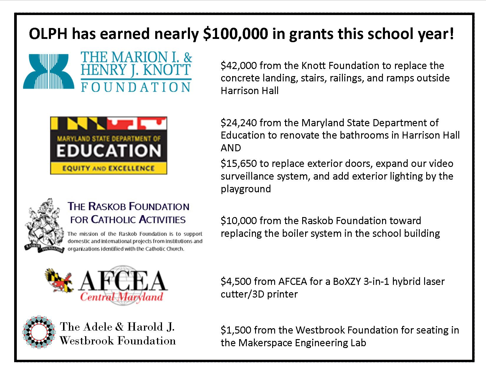 OLPH Has Earned Nearly $100,000 in Grants this School Year!